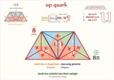 For the Up quark we would need two positive tetryons (with 4 positive sides) and one neutral (2 negative, 2 positive sides), two positive and two negative sides will attract and leave us with a shape made of 8 charged faces of +1/12th elementary charge.